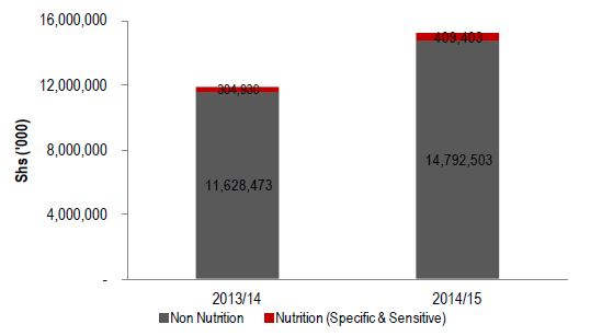 Figure 2.7. Lira Nutrition-related Education Sector Allocation