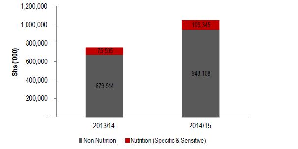 Figure 2.8. Lira Nutrition-related Water Sector Allocation