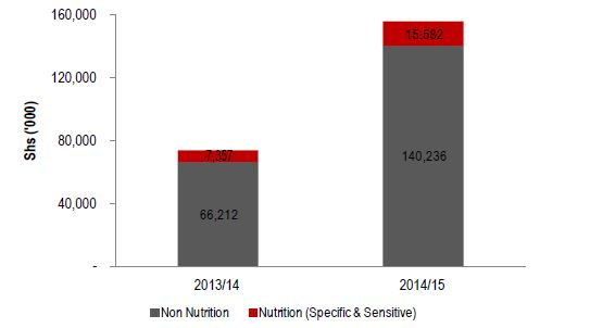 Figure 2.9. Lira Nutrition-related Community-based Services Sector Allocation