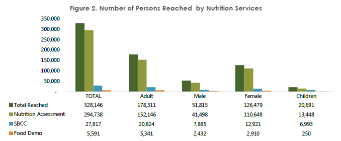 Figure 2. Number of Persons Reached by Nutrition Services