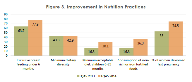 Figure 3. Improvement in Nutrition Practices