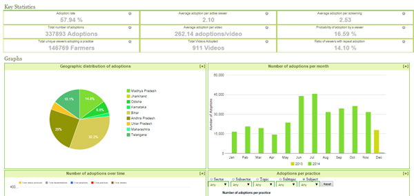 Figure 1. Sample Digital Green COCO Report