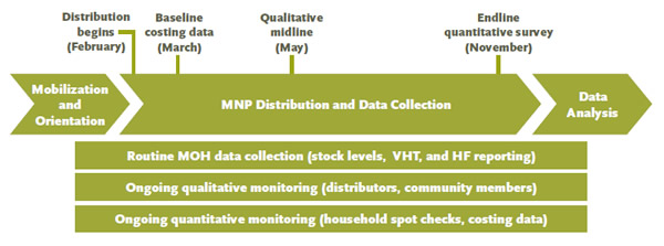 Figure 1: Monitoring and Evaluation Timeline (February to November)
