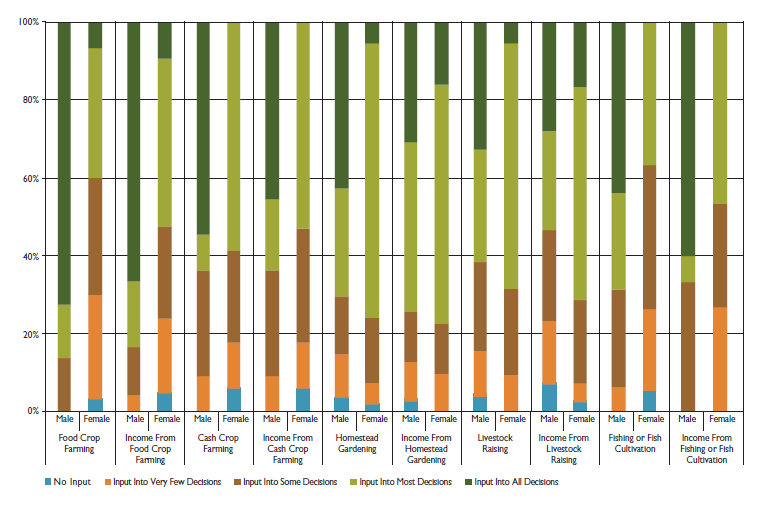 Figure 1. Self-Report by Men and Women of Scope of Input Into Household Decisions Related to Agricultural Economic Activity (OnlyThose Who Report These Decisions Being Made)