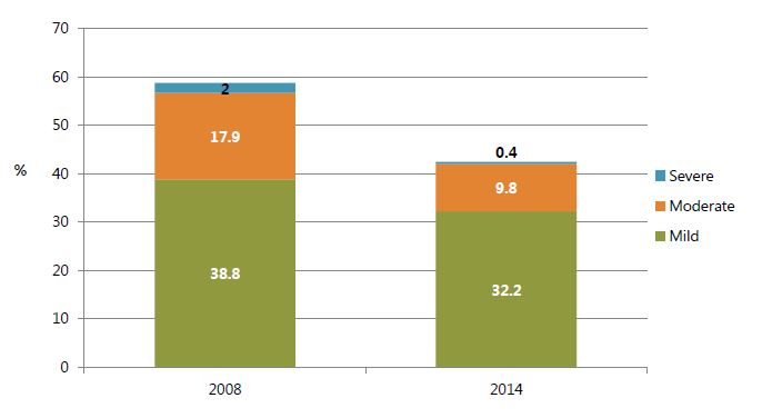 Figure 2. Anemia Prevalence among Women Age 15-49 by Severity, 2008 and 2014