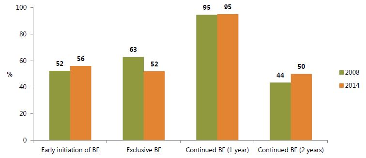 Figure 7. Selected WHO/UNICEF Indicators on Breastfeeding Practices in Ghana, 2008 and 2014