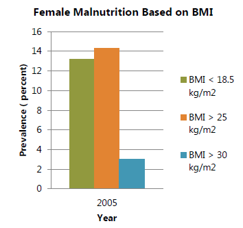 Figure 2. Malnutrition in Women (WHO 2015c)
