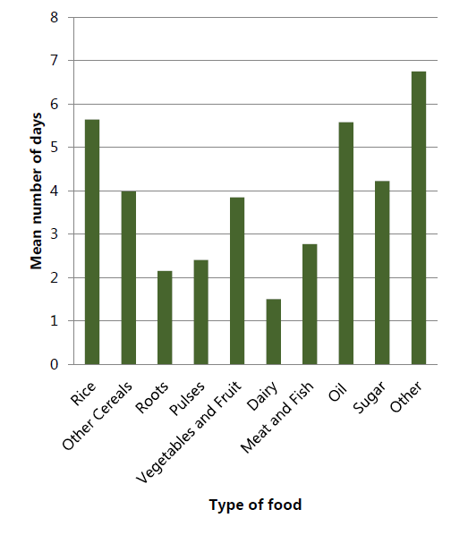 Figure 5. Number of Days in Last Seven Days That Households Consumed Given Types of Foods (WFP 2015)