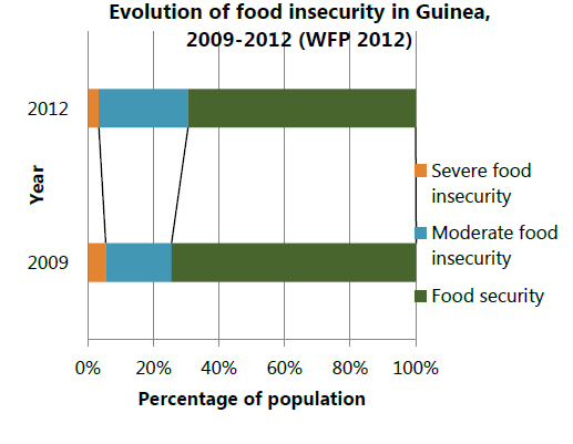 Figure 7. Evolution of Food Security in Guinea, 2009-2012 (WFP 2012)