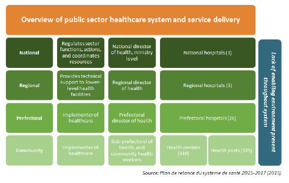 Figure 8. Overview of Public Sector Healthcare System and Service Delivery