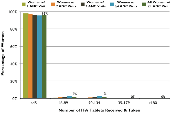 Figure 3. ANC Distribution of IFA Tablets: Number of Tablets Received and Taken According toNumber of ANC Visits, Rwanda, 2010