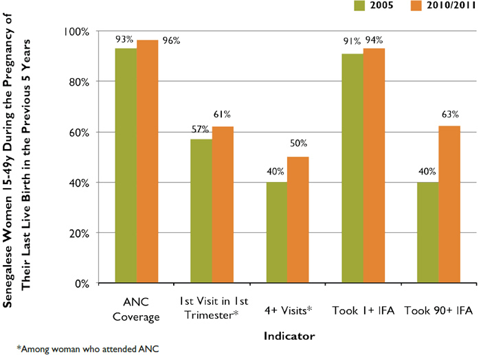 Figure 2. Progress in ANC and IFA Indicators in Senegal, 2005–2010/2011