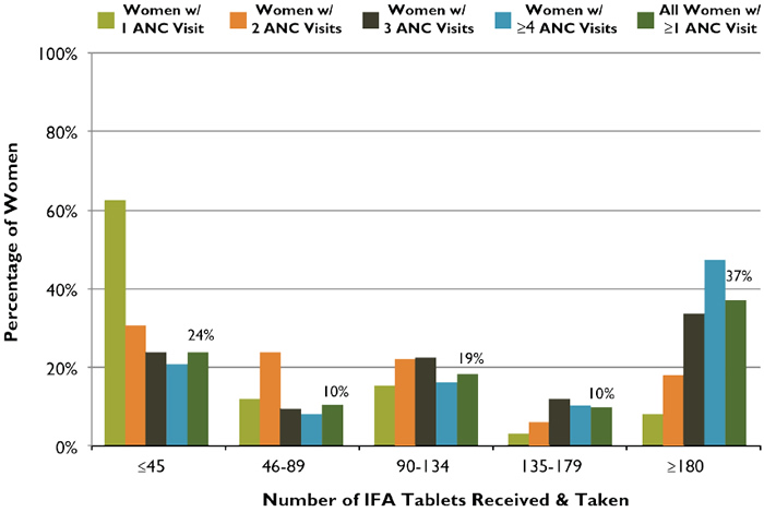 Figure 4. ANC Distribution of IFA Tablets: Number of Tablets Received and Taken According toNumber of ANC Visits, Senegal, 2010/2011