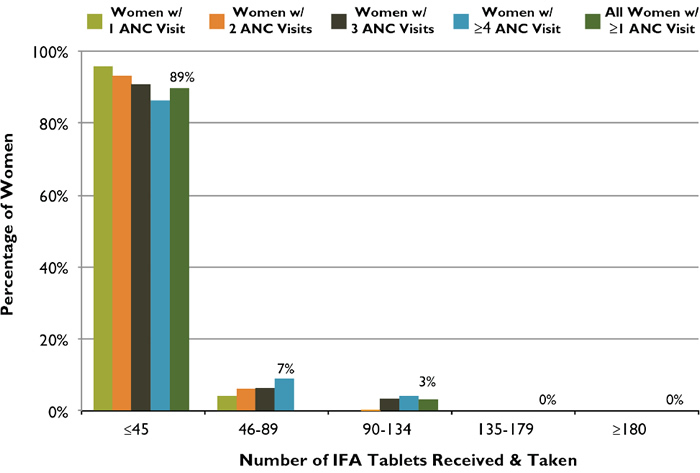 Figure 3. ANC Distribution of IFA Tablets: Number of Tablets Received and Taken According to Number of ANC Visits, Tanzania, 2010
