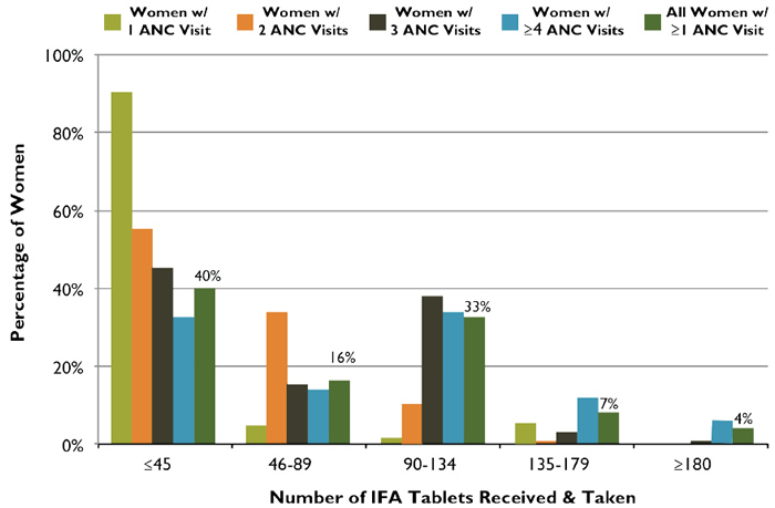 Figure 4. ANC Distribution of IFA Tablets: Number of Tablets Received and Taken According toNumber of ANC Visits, Zambia, 2007