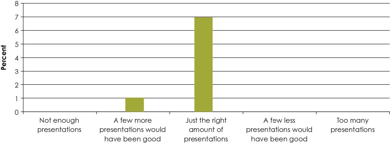 "Figure 1. How satisfied were you with the number of presentations delivered? ""Participants were very satisfied with the structure of the workshop, with 88% reporting that there were 'just the right amount of presentations' (Figure 1) and 100% that there was the 'right amount of group work'."""