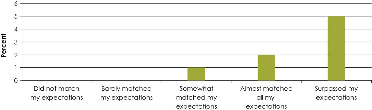 "Figure 3. Did the actual content and activities meet your expectations based on the information you received in advance? ""The remaining participants reported that it almost and somewhat matched expectations (Figure 3)."""
