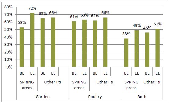 Image of Figure 3. Percentage of Households Practicing Food Production in SPRING and Other Feed the Future Areas