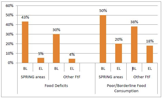 Image of Figure 4. Percentage of Households Food Insecure in SPRING and Other Feed the Future Areas