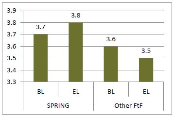 Image of Figure 5. Average Dietary Diversity Score of Mothers in SPRING and Other Feed the Future Areas