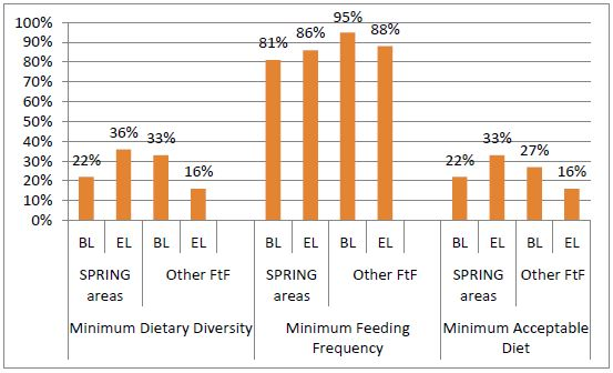 Image of Figure 9. Complementary Feeding of Older Infants and Younger Children (6–23 months) in SPRING and Other Feed the Future Areas