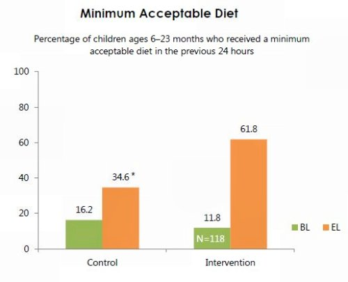 Figure 6. Minimum Acceptable Diet: Practices of Women with a Child Ages 6-23 Months