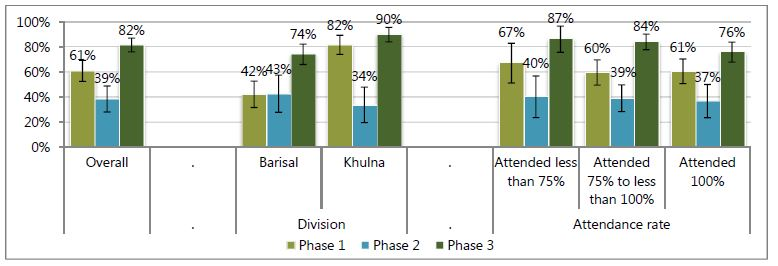 Overall - Phase 1, 61%; Phase 2, 39%; Phase 3; 829%.<br /> Division: Barisal - Phase 1, 42%; Phase 2, 43%; Phase 3; 74%.<br /> Khulna - Phase 1, 82%; Phase 2, 34%; Phase 3; 90%.<br /> Attendance rate: Attended less than 75% - Phase 1, 67%; Phase 2, 40%; Phase 3; 87%.<br /> Attended 75% to less than 100% - Phase 1, 60%; Phase 2, 39%; Phase 3; 84%.<br /> Attended 100% - Phase 1, 61%; Phase 2, 37%; Phase 3; 76%.<br />