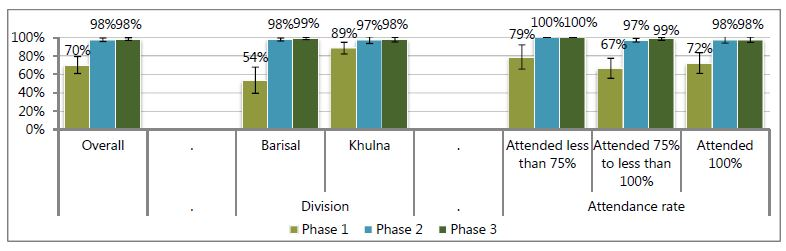 Overall - Phase 1, 70%; Phase 2, 98%; Phase 3; 98%.<br /> Division: Barisal - Phase 1, 54%; Phase 2, 98%; Phase 3; 99%.<br /> Khulna - Phase 1, 89%; Phase 2, 97%; Phase 3; 98%.<br /> Attendance rate: Attended less than 75% - Phase 1, 79%; Phase 2, 100%; Phase 3; 100%.<br /> Attended 75% to less than 100% - Phase 1, 67%; Phase 2, 97%; Phase 3; 99%.<br /> Attended 100% - Phase 1, 72%; Phase 2, 98%; Phase 3; 88%<br />