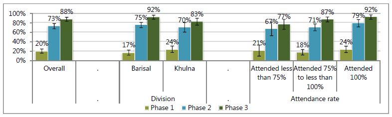Overall - Phase 1, 20%; Phase 2, 73%; Phase 3; 88%.<br /> Division: Barisal - Phase 1, 17%; Phase 2, 75%; Phase 3; 92%.<br /> Khulna - Phase 1, 24%; Phase 2, 70%; Phase 3; 83%.<br /> Attendance rate: Attended less than 75% - Phase 1, 21%; Phase 2, 67%; Phase 3; 77%.<br /> Attended 75% to less than 100% - Phase 1, 18%; Phase 2, 71%; Phase 3; 87%.<br /> Attended 100% - Phase 1, 24%; Phase 2, 79%; Phase 3; 92%.<br />
