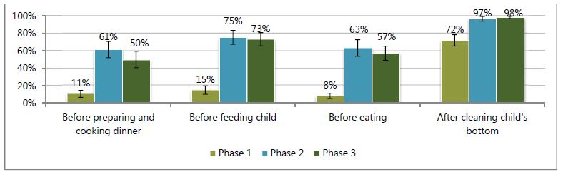 Before preparing and cooking dinner - Phase 1, 11%; Phase 2, 61%; Phase 3; 50%.<br /> Before feeding child - Phase 1, 15%; Phase 2, 75%; Phase 3; 73%.<br /> Before eating - Phase 1, 8%; Phase 2, 63%; Phase 3; 57%.<br /> After cleaning child's bottom - Phase 1, 72%; Phase 2, 97%; Phase 3; 98%.<br />