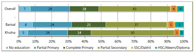 Bar chart showing percentages by division.<br /> Khulna - no education, 5%; partial primary,24%; complete primary, 14%; Partial secondary, 50%; SSC/Dakhil, 3%; HSC/Aleem/Diploma, 3. %<br /> Barisal - no education, 8%; partial primary,24%; complete primary, 21%; Partial secondary, 37%; SSC/Dakhil, 5%; HSC/Aleem/Diploma, 5%.<br /> Overall - no education, 7%; partial primary,24%; complete primary, 18%; Partial secondary, 43%; SSC/Dakhil, 4%; HSC/Aleem/Diploma, 4%.<br />