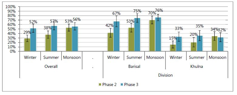 Overall:<br /> Winter - Phase 2, 29%; Phase 3, 52%.<br /> Summer - Phase 2, 38%; Phase 3, 57%.<br /> Monsoon - Phase 2, 53%; Phase 3, 56%.<br /> Division:<br /> Barisal:<br /> Winter - Phase 2, 42%; Phase 3, 67%.<br /> Summer - Phase 2, 53%; Phase 3, 75%.<br /> Monsoon - Phase 2, 70%; Phase 3, 76%.<br /> Khulna:<br /> Winter - Phase 2, 15%; Phase 3, 33%.<br /> Summer - Phase 2, 20%; Phase 3, 35%.<br /> Monsoon - Phase 2, 34%; Phase 3, 32%.<br />