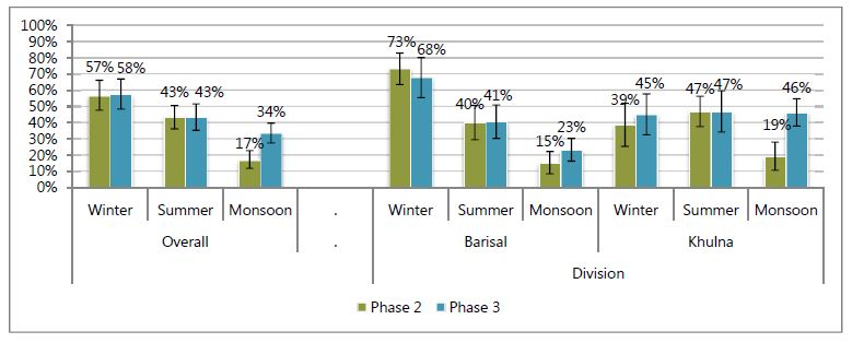 Overall:<br /> Winter - Phase 2, 57%; Phase 3, 58%.<br /> Summer - Phase 2, 43%; Phase 3, 43%.<br /> Monsoon - Phase 2, 17%; Phase 3, 34%.<br /> Division:<br /> Barisal:<br /> Winter - Phase 2, 73%; Phase 3, 68%.<br /> Summer - Phase 2, 40%; Phase 3, 41%.<br /> Monsoon - Phase 2, 15%; Phase 3, 23%.<br /> Khulna:<br /> Winter - Phase 2, 39%; Phase 3, 45%.<br /> Summer - Phase 2, 47%; Phase 3, 47%.<br /> Monsoon - Phase 2, 19%; Phase 3, 46%.<br />