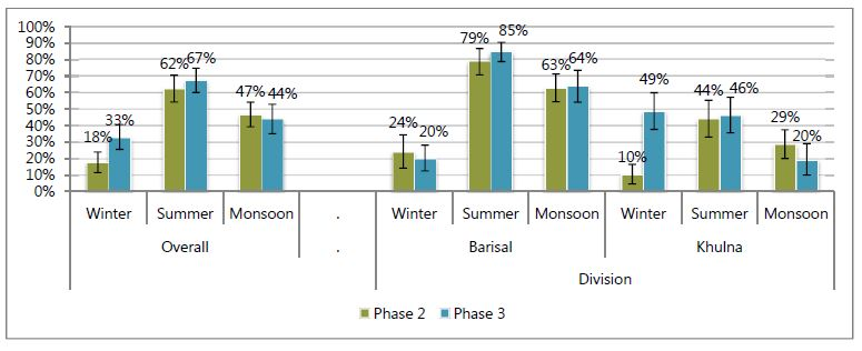 Overall:<br /> Winter - Phase 2, 18%; Phase 3, 33%.<br /> Summer - Phase 2, 62%; Phase 3, 67%.<br /> Monsoon - Phase 2, 47%; Phase 3, 44%.<br /> Division:<br /> Barisal:<br /> Winter - Phase 2, 24%; Phase 3, 20%.<br /> Summer - Phase 2, 79%; Phase 3, 85%.<br /> Monsoon - Phase 2, 63%; Phase 3, 64%.<br /> Khulna:<br /> Winter - Phase 2, 10%; Phase 3, 495%.<br /> Summer - Phase 2, 44%; Phase 3, 46%.<br /> Monsoon - Phase 2, 29%; Phase 3, 20%.<br />