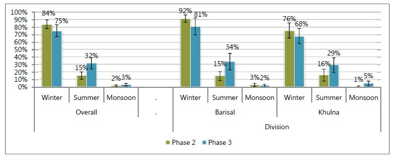 Overall:<br /> Winter - Phase 2, 84%; Phase 3, 75%.<br /> Summer - Phase 2, 15%; Phase 3, 323%.<br /> Monsoon - Phase 2, 2%; Phase 3, 3%.<br /> Division:<br /> Barisal:<br /> Winter - Phase 2, 92%; Phase 3, 81%.<br /> Summer - Phase 2, 15%; Phase 3, 34%.<br /> Monsoon - Phase 2, 3%; Phase 3, 2%.<br /> Khulna:<br /> Winter - Phase 2, 76%; Phase 3, 68%.<br /> Summer - Phase 2, 16%; Phase 3, 29%.<br /> Monsoon - Phase 2, 1%; Phase 3, 5%.<br />