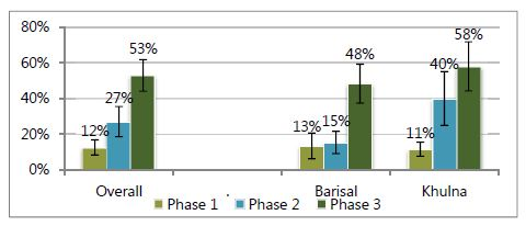 Bar chart. Overall - Phase 1, 12%; Phase 2, 27%; Phase 3; 53%.<br /> Barisal - Phase 1, 13%; Phase 2, 15%; Phase 3; 48%.<br /> Khulna - Phase 1, 11%; Phase 2, 40%; Phase 3; 58%.<br />