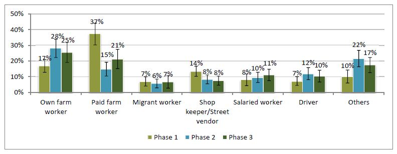 Bar chart.<br /> Own farm worker - Phase 1, 17%; Phase 2, 28%; Phase 3; 25%.<br /> Paid farm worker - Phase 1, 37%; Phase 2, 15%; Phase 3; 21%.<br /> Migrant worker - Phase 1, 7%; Phase 2, 6%; Phase 3; 7%.<br /> Shop keeper/Street vendor - Phase 1, 14%; Phase 2, 8%; Phase 3; 8%.<br /> Salaried worker - Phase 1, 8%; Phase 2, 10%; Phase 3; 11%.<br /> Driver - Phase 1, 7%; Phase 2, 12%; Phase 3; 10%.<br /> Others - Phase 1, 10%; Phase 2, 22%; Phase 3; 17%.<br />
