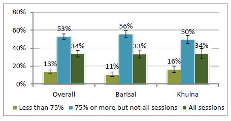 Bar chart - Overall - less than 75%, 13%; 75% or more but not all sessions, 53%; All sessions, 34%.<br /> Barisal - less than 75%, 11%; 75% or more but not all sessions, 56%; All sessions, 33%.<br /> Khulna- less than 75%, 16%; 75% or more but not all sessions, 54%; All sessions, 34%.<br />