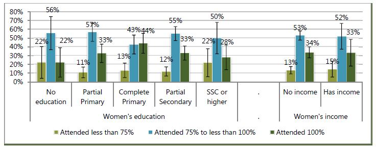 Women's education:<br /> No education - attended less than 75%, 22%; attended 75% to less than 100%, 56%; Attended 100%, 22%.<br /> Partial primary - attended less than 75%, 11%; attended 75% to less than 100%, 57%; Attended 100%, 33%.<br /> Complete primary - attended less than 75%, 13%; attended 75% to less than 100%, 43%; Attended 100%, 44%.<br /> Partial secondary - attended less than 75%, 12%; attended 75% to less than 100%, 55%; Attended 100%, 33%.<br /> SSC or higher - attended less than 75%, 22%; attended 75% to less than 100%, 50%; Attended 100%, 28%.<br /> Women's income:<br /> No income - attended less than 75%, 13%; attended 75% to less than 100%, 53%; Attended 100%, 34%.<br /> Has income - attended less than 75%, 15%; attended 75% to less than 100%, 52%; Attended 100%, 33%.<br />