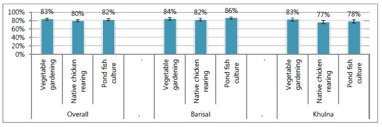 Bar chart. Overall: Vegetable gardening, 83%; Native chicken rearing, 80%; pond fish culture, 82%.<br /> Barisal: Vegetable gardening, 84%; Native chicken rearing, 82%; pond fish culture, 86%.<br /> Khulna: Vegetable gardening, 83%; Native chicken rearing, 77%; pond fish culture, 78%.<br />