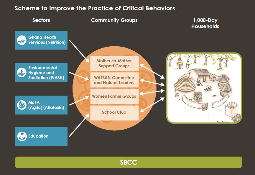 Figure 1. A Framework of the Integrated 1,000-Day Household Approach and Key Behaviors. This chart shows how strategy was focused on key nutrition-specific and nutrition-sensitive household behaviors targeting the underlying causes of malnutrition.