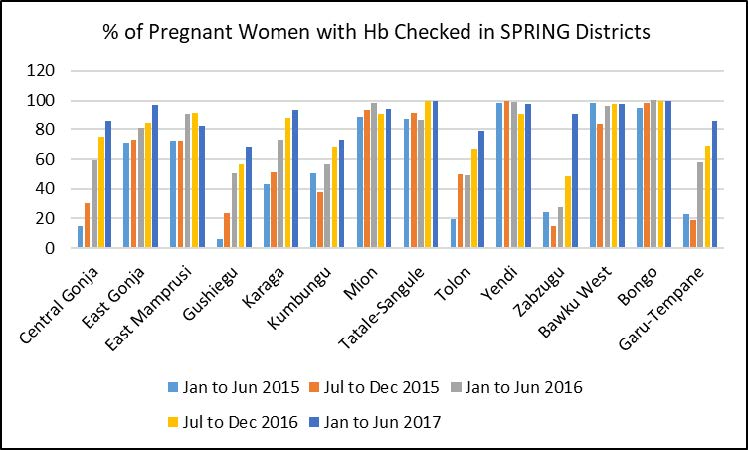 Figure 3. Percentage of Pregnant Women with Hemoglobin Checked at SPRING Districts. This bar graph shows how, as a result of improved capacity, there is now almost universal availability of Hb screening across all the health facilities within our ZOI, including at the primary care level.