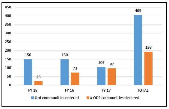 Figure 5 showing increase in communities entered and declared.