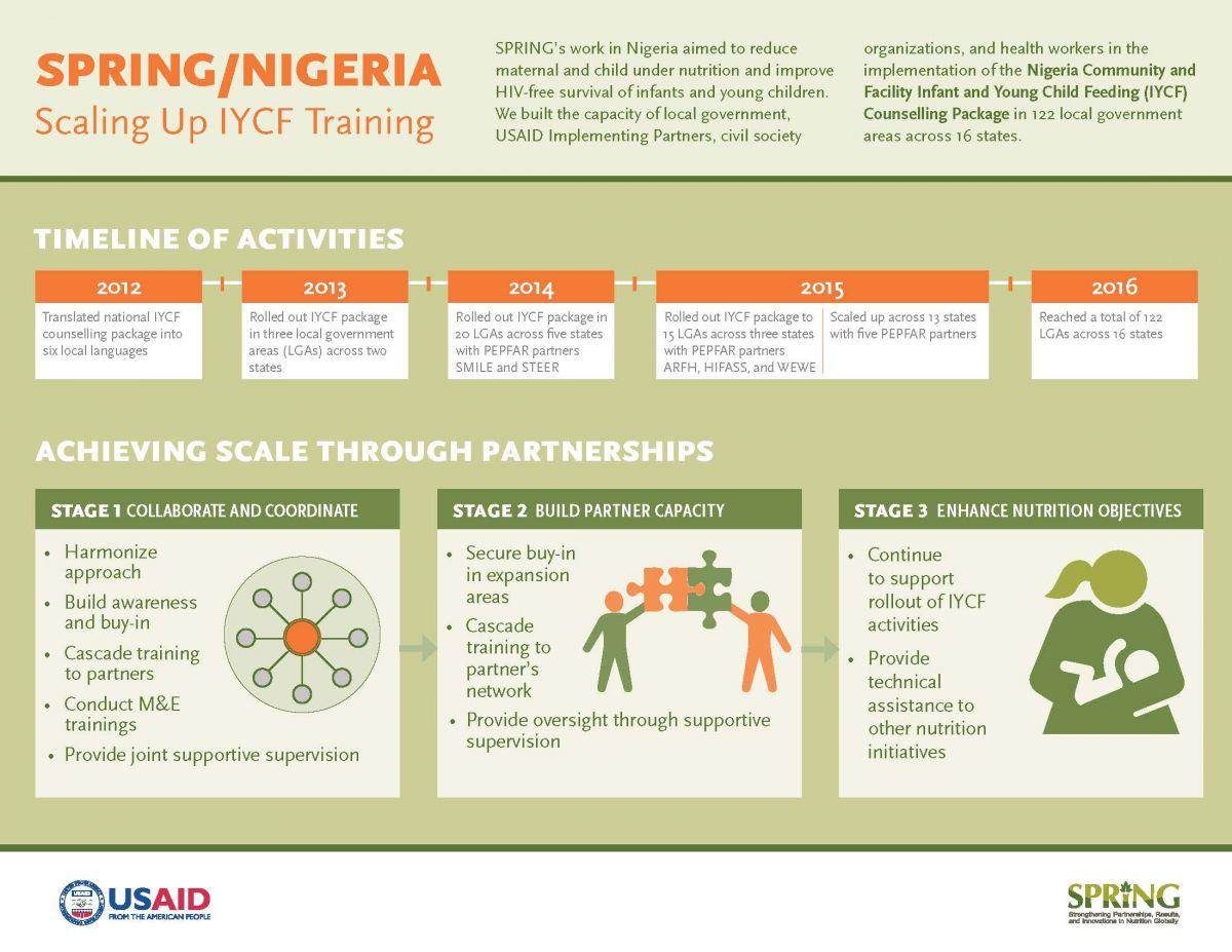 Image capture of SPING/Nigeria Scaling Up IYCF Training - for details, see https://www.spring-nutrition.org/media/infographics/springnigeria-scaling-iycf-training