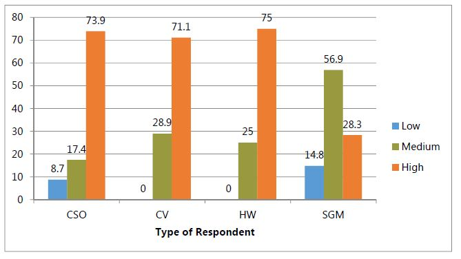 Figure 2. Assessed Level of C-IYCF Knowledge among Respondents, by Category ofRespondent