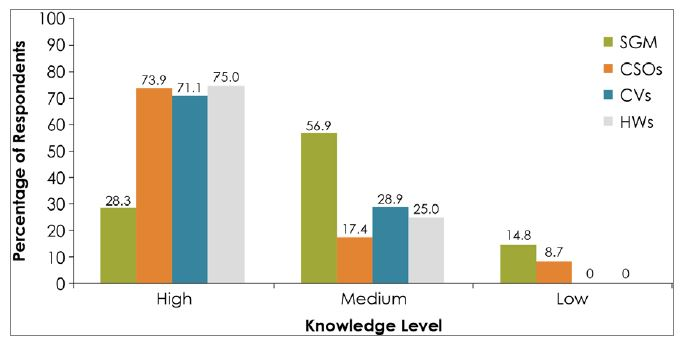 Figure 3. Level of IYCF Knowledge Among Respondents by Category of Respondent