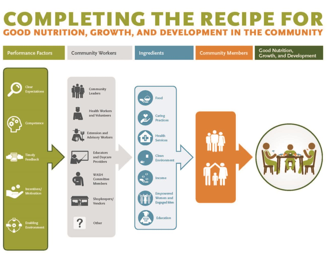 Completing the recipe table flowchart.