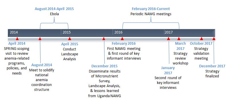 Figure 1. Timeline for National Anemia Efforts in Sierra Leone. The timeline shows how the multi-sectoral initiative to reduce anemia in Sierra Leone, with SPRING support, spanned four years: 2014 to 2017. Beginning with SPRING's scoping visit to review anemia related programs in April 2014, to the August 2014 meeting to solidify national anemia coordination structure, to Apriol 2015 to conduct landscape analysis, to December 2015 to disseminate results of micronutrient survey, landscape analysis, & lessio