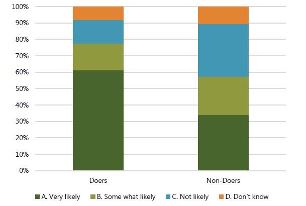 Figure 3. How Likely Is It That Your Child Will Become Malnourished if You Do Not Give Your Child Fish to Eat Every Day? This bar chart shows that just over one-third of non-doers believe fish is critical to preventing malnutrition.