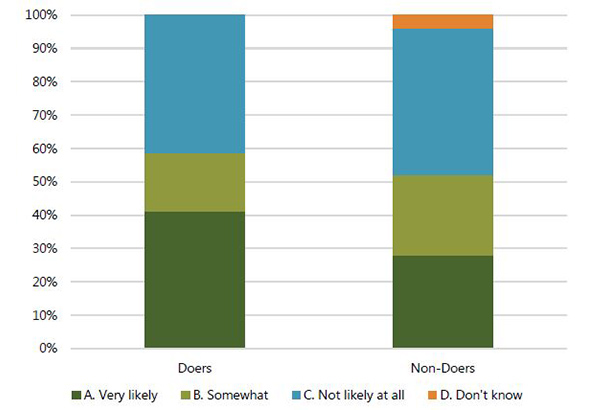"Figure 4. How Likely Is It That You Will Become Anemic if You Do Not Eat Fish Every Day while Pregnant? ""All respondents except one doer (who responded ""Don't know"") believed anemia to be a ""Very bad/severe"" problem, with the majority of both doers and non-doers believing that fish consumption prevents anemia (p = 0.573). Interestingly, doers were divided over perceived susceptibility to anemia, with ""Very likely"" and ""Not likely at all"" each receiving 41 percent of the responses (see Figure 4). Nevertheles"